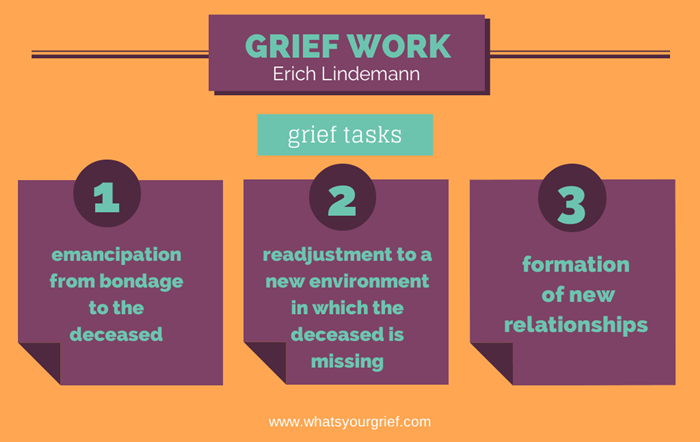 Image result for six stages of grief erich lindeman