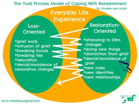 The Dual Process Model of Coping with Bereavement, by Stroebe and Schut
