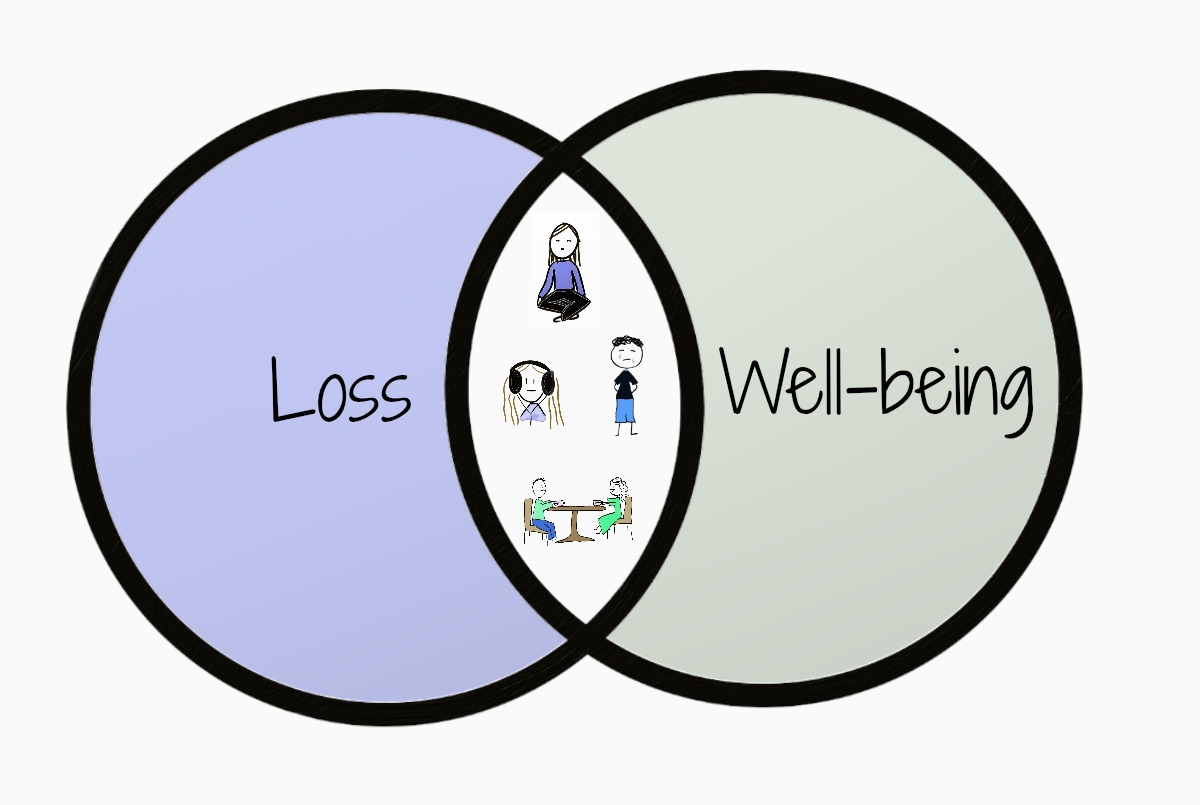 the overlap between well-being coping and loss-coping