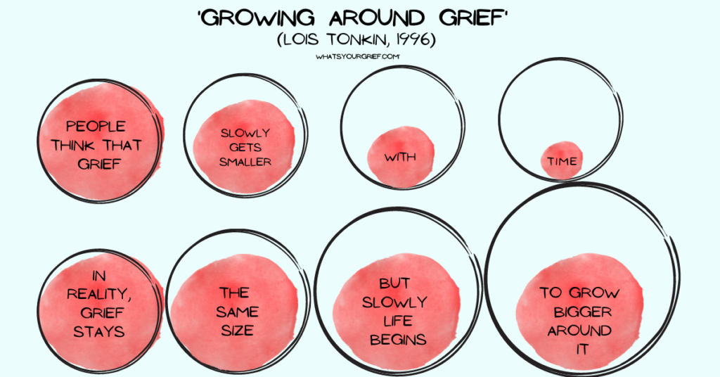 growing around grief what's your grief
